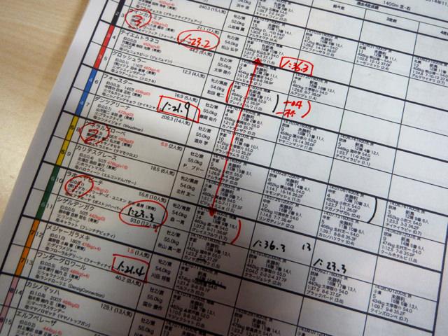 20141101・京都競馬場2レース馬柱、一部・画像写真