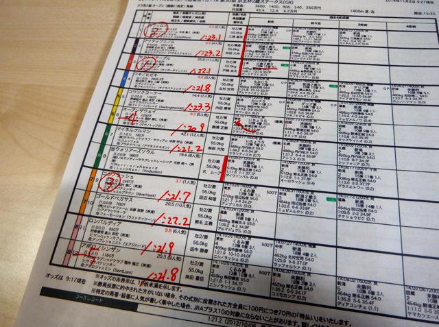 東京競馬場2014年11月8日11レース・京王杯2歳ステークス・馬柱一部・画像写真