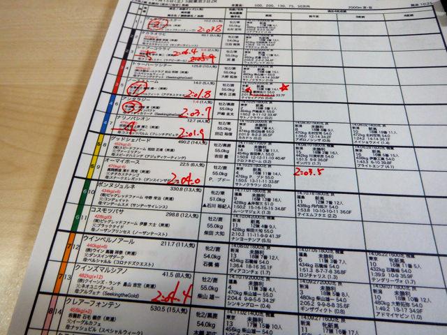 東京競馬場2014年11月15日・2レース馬柱一部・画像写真