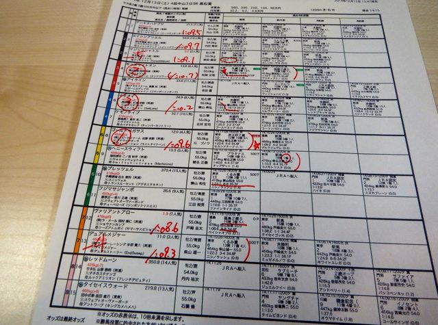 中山競馬場2014年12月13日・9レース黒松賞馬柱一部・画像写真