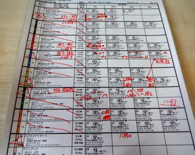 小倉2レース、3歳未勝利(ダート1700m)競馬予想。馬券本命、ゴールドアリュール産駒バーンイットアウト(藤岡康太騎手、池江泰寿厩舎)2015.2.28
