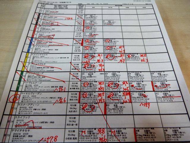 福島1レース、3歳未勝利(ダート1700m)競馬予想。馬券本命、カネヒキリ産駒マイネルヴォーダン(柴田大知騎手、伊藤圭三厩舎)2015.4.12
