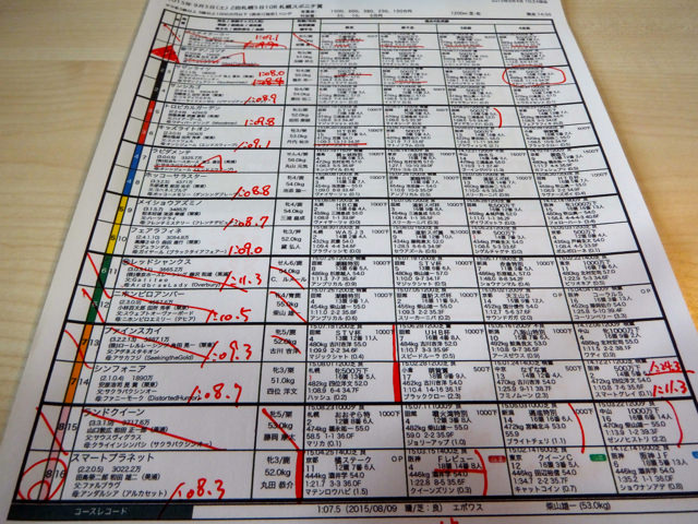 札幌10レース、札幌スポニチ賞(芝1200m)競馬予想。馬券本命、ファルブラヴ産駒スマートプラネット(丸田恭介騎手、和田雄二厩舎)2015.9.5