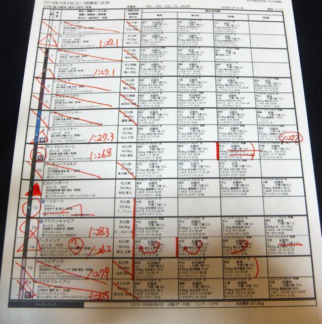 東京3レース、3歳未勝利(ダート1400m)競馬予想。馬券本命、キャプテントゥーレ産駒サンマルトゥーレ(内田博幸騎手、佐藤吉勝厩舎)2016.6.4