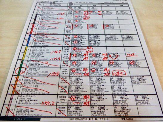 大量に競馬予想に必要な資料をA4コピー用紙にプリントアウトしていく