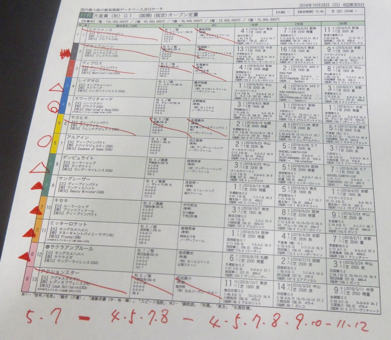 東京11レース、GI天皇賞秋(芝2000m)競馬予想。馬券本命、ハーツクライ産駒スワーヴリチャード(M.デムーロ騎手、庄野靖志厩舎)2018.10.28