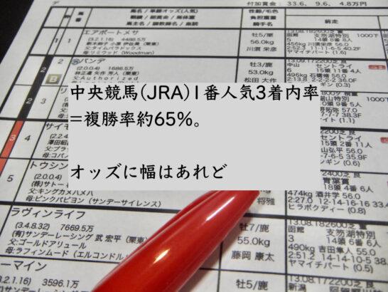 中央競馬(JRA)1番人気3着内率=複勝率約65%。オッズに幅はあれど